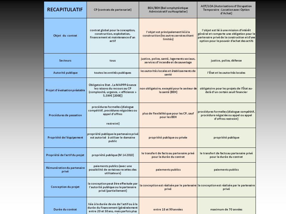 ATTAC Marseille 5/11/2013 RECAPITULATIF CP (contrats de partenariat) BEA/BEH (Bail emphytéotique Administratif ou Hospitalier) AOT/LOA (Autorisations d Occupation Temporaire - Location avec Option d Achat) Objet du contrat contrat global pour la conception, construction, exploitation, financement et maintenance d un actif l objet est principalement lié à la construction (les autres services étant limités) l objet est lié à une mission d intérêt général et comporte une obligation pour le partenaire privé de la construction et d une option pour le pouvoir d achat des actifs Secteurstous justice, police, santé, logements sociaux, services d incendie et de sauvetage justice, police, défense Autorité publiquetoutes les entités publiques les autorités locales et établissements de santé l État et les autorités locales Projet d évaluation préalable Obligatoire Etat.