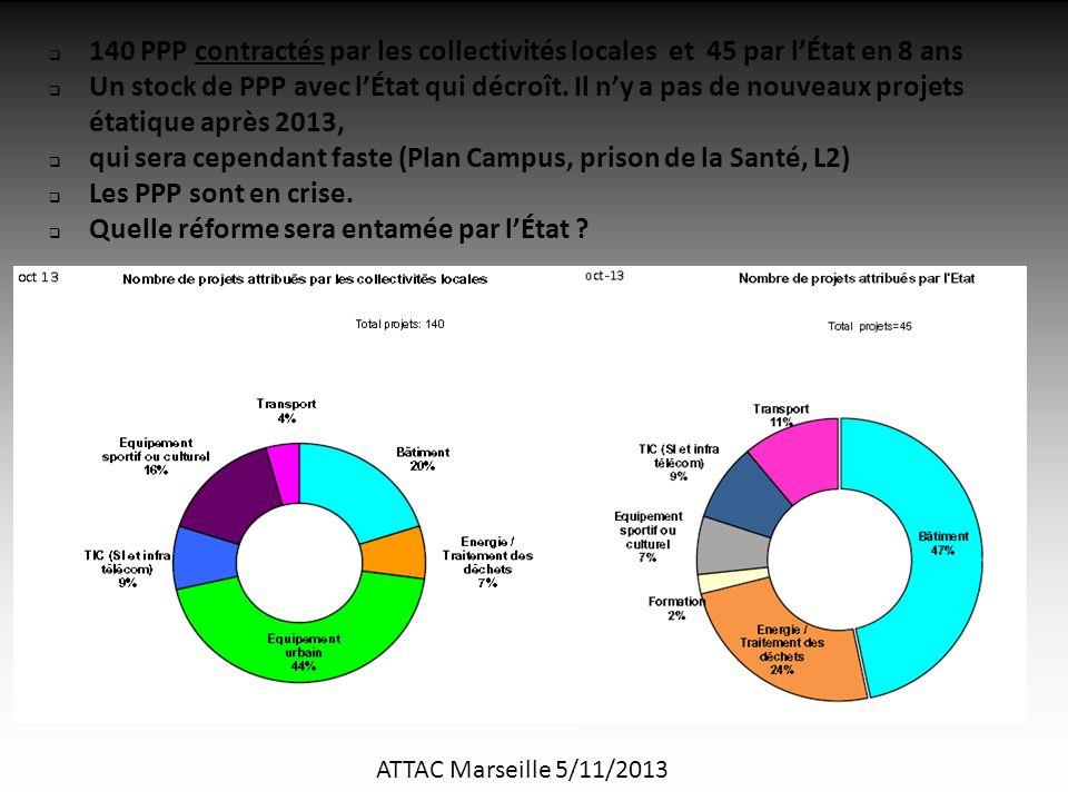 ATTAC Marseille 5/11/2013  140 PPP contractés par les collectivités locales et 45 par l'État en 8 ans  Un stock de PPP avec l'État qui décroît.