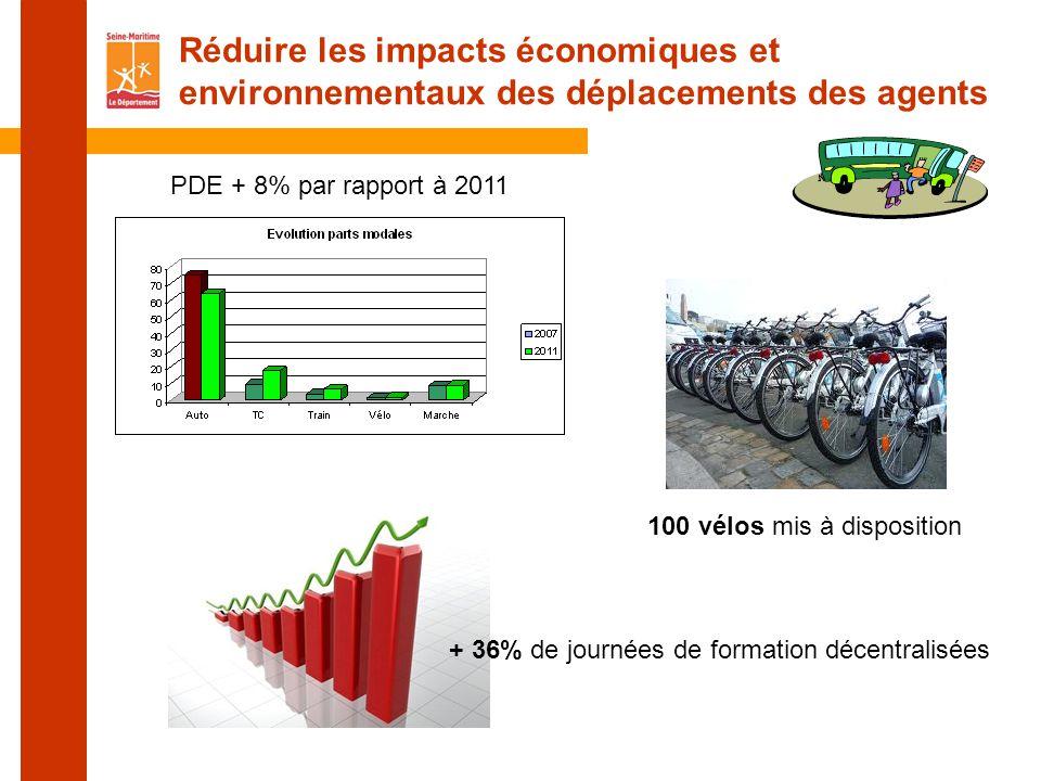 Réduire les impacts économiques et environnementaux des déplacements des agents PDE + 8% par rapport à 2011 100 vélos mis à disposition + 36% de journées de formation décentralisées
