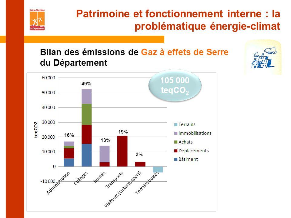 Bilan des émissions de Gaz à effets de Serre du Département Patrimoine et fonctionnement interne : la problématique énergie-climat 49% 16% 13% 19% 3% 105 000 teqCO 2