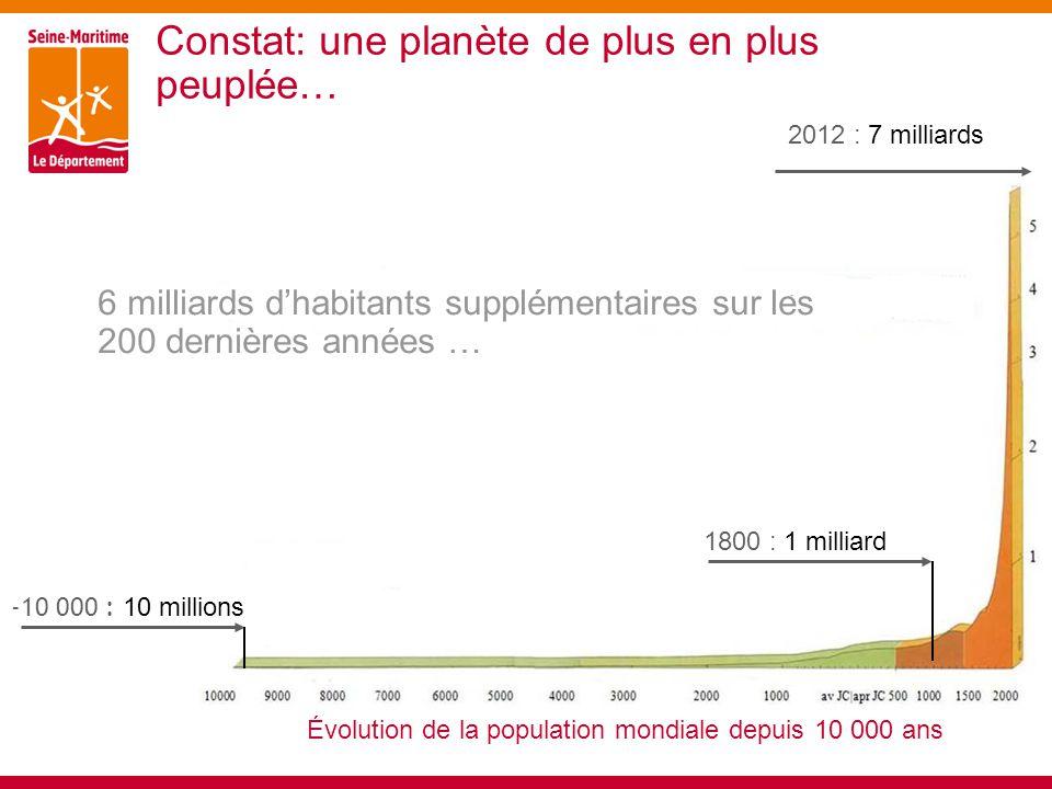 Constat: une planète de plus en plus peuplée… 6 milliards d'habitants supplémentaires sur les 200 dernières années … Évolution de la population mondiale depuis 10 000 ans 1800 : 1 milliard 2012 : 7 milliards -10 000 : 10 millions