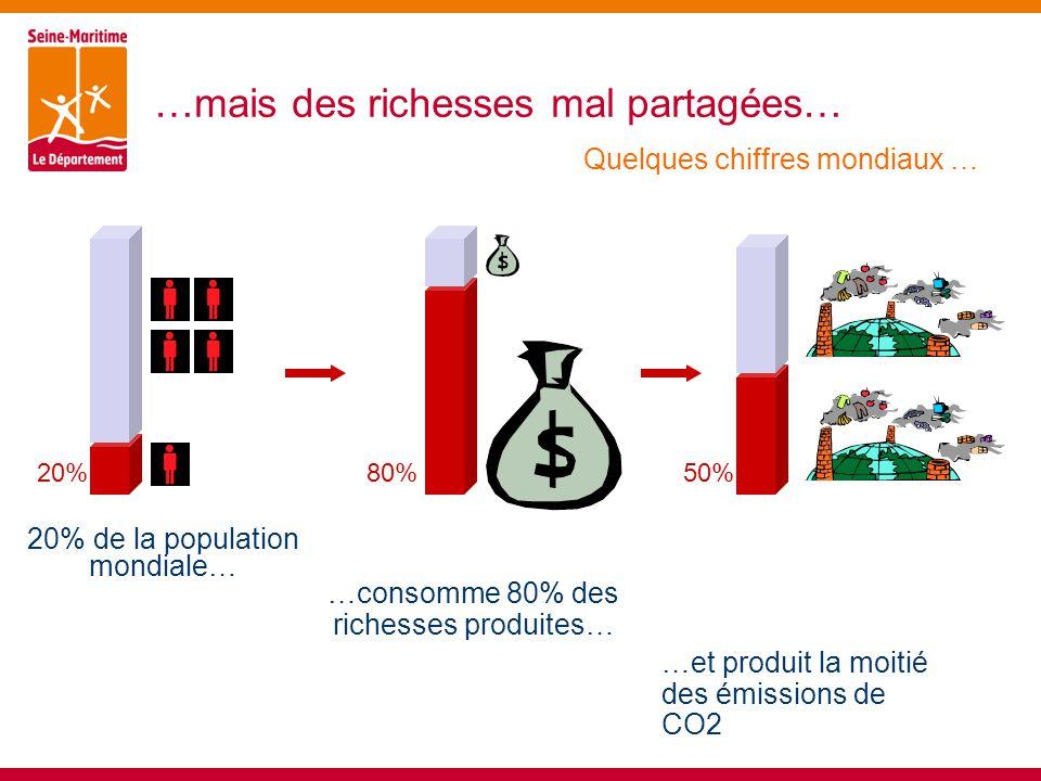 …mais des richesses mal partagées… 20% de la population mondiale… 20%80%50% …consomme 80% des richesses produites… …et produit la moitié des émissions de CO2 Quelques chiffres mondiaux …