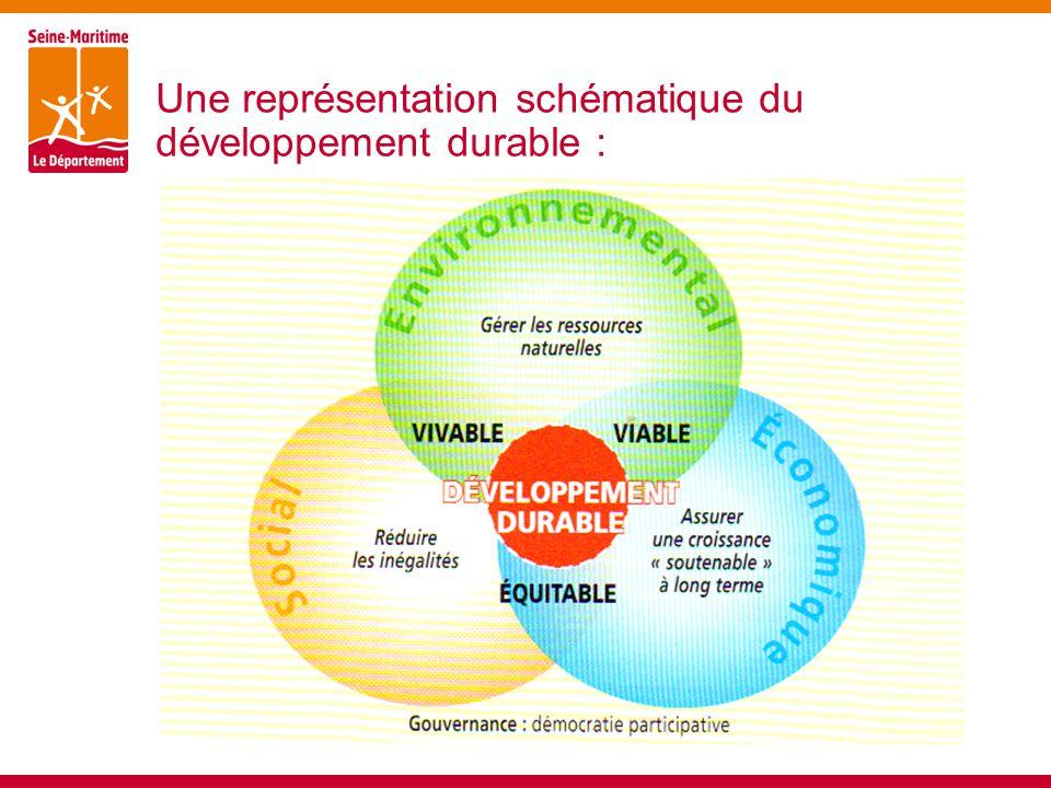 Une représentation schématique du développement durable :