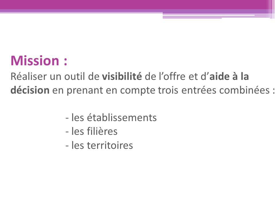 Mission : Réaliser un outil de visibilité de l'offre et d'aide à la décision en prenant en compte trois entrées combinées : - les établissements - les filières - les territoires