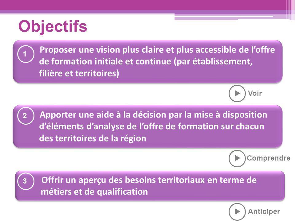 Objectifs Proposer une vision plus claire et plus accessible de l'offre de formation initiale et continue (par établissement, filière et territoires)