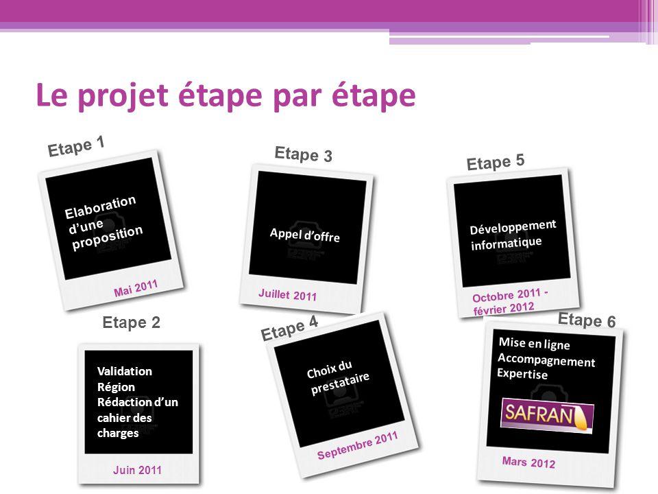 Le projet étape par étape Etape 1 Etape 2 Elaboration d'une proposition Validation Région Rédaction d'un cahier des charges Etape 3 Appel d'offre Choi
