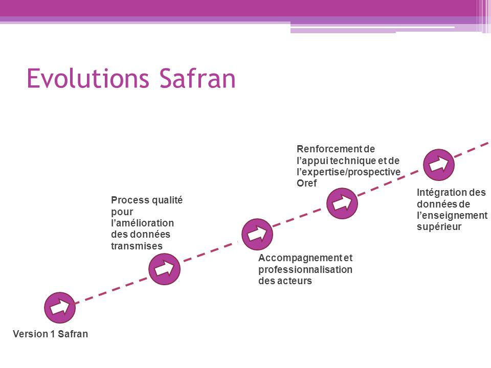 Evolutions Safran Version 1 Safran Process qualité pour l'amélioration des données transmises Intégration des données de l'enseignement supérieur Renforcement de l'appui technique et de l'expertise/prospective Oref Accompagnement et professionnalisation des acteurs
