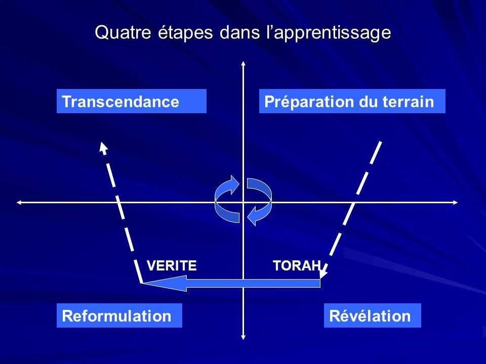 Quatre étapes dans l'apprentissage Préparation du terrain RévélationReformulation Transcendance TORAHVERITE