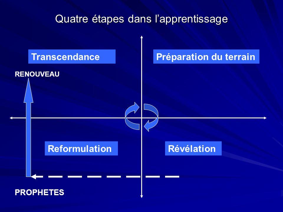 Quatre étapes dans l'apprentissage Préparation du terrain RévélationReformulation Transcendance PROPHETES RENOUVEAU