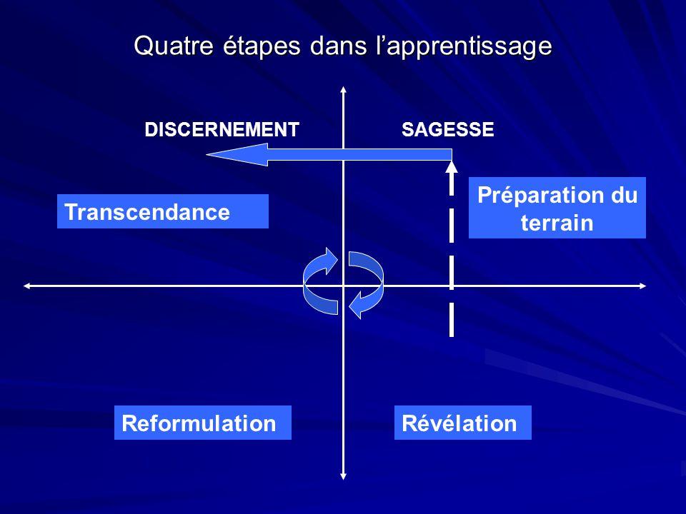 Quatre étapes dans l'apprentissage Préparation du terrain RévélationReformulation Transcendance SAGESSEDISCERNEMENT