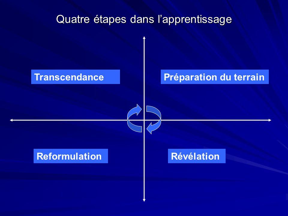 Quatre étapes dans l'apprentissage Préparation du terrain RévélationReformulation Transcendance