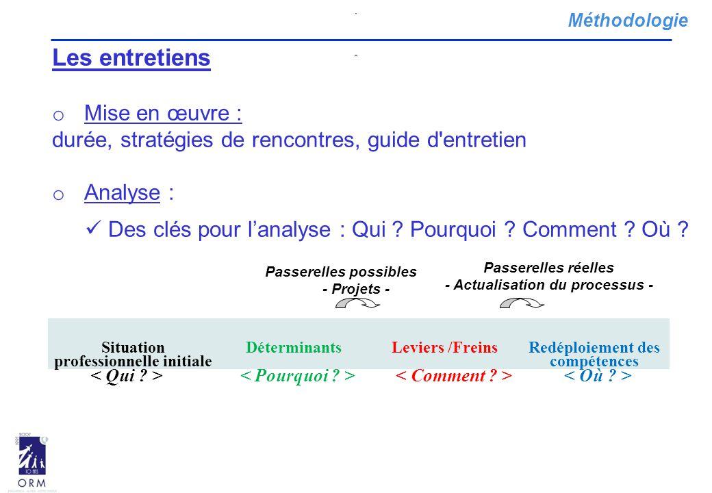 Méthodologie Les entretiens o Mise en œuvre : durée, stratégies de rencontres, guide d entretien o Analyse : Des clés pour l'analyse : Qui .