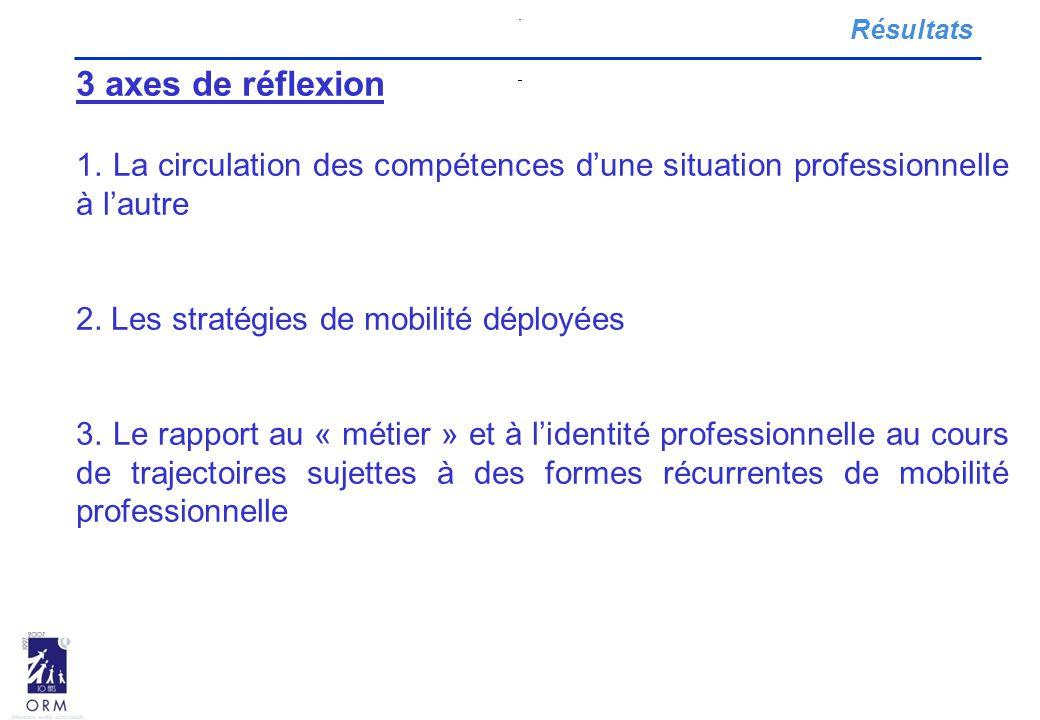 3 axes de réflexion 1. La circulation des compétences d'une situation professionnelle à l'autre 2. Les stratégies de mobilité déployées 3. Le rapport
