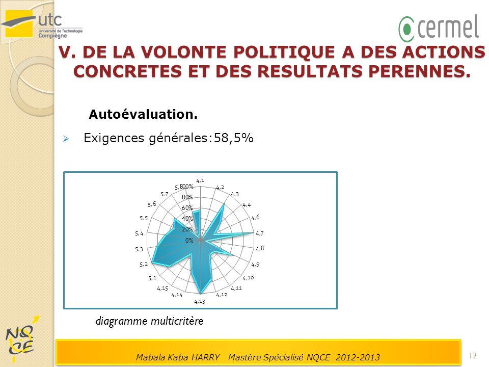 V. DE LA VOLONTE POLITIQUE A DES ACTIONS CONCRETES ET DES RESULTATS PERENNES. Autoévaluation.  Exigences générales:58,5% diagramme multicritère 12 Ma