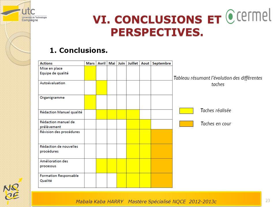 VI. CONCLUSIONS ET PERSPECTIVES. 1. Conclusions. Tableau résumant l'évolution des différentes taches Taches réalisée Taches en cour 23 Mabala Kaba HAR