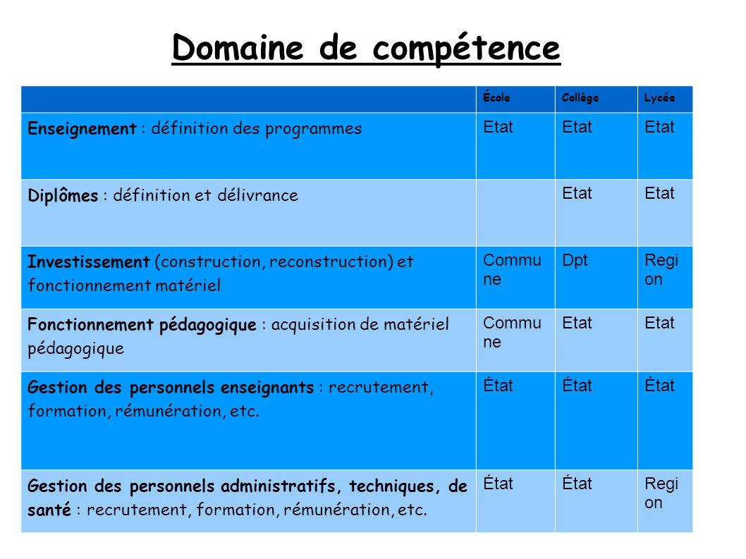 Domaine de compétence ÉcoleCollègeLycée Enseignement : définition des programmes Etat Diplômes : définition et délivrance Etat Investissement (constru
