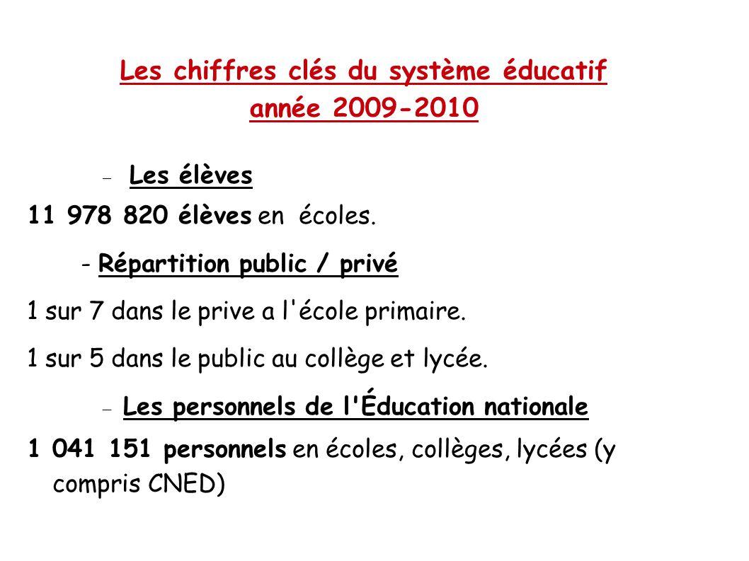 Les chiffres clés du système éducatif année 2009-2010  Les élèves 11 978 820 élèves en écoles. - Répartition public / privé 1 sur 7 dans le prive a l