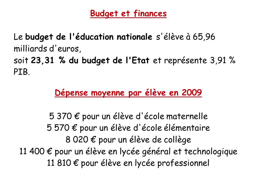 Budget et finances Le budget de l'éducation nationale s'élève à 65,96 milliards d'euros, soit 23,31 % du budget de l'Etat et représente 3,91 % PIB. Dé