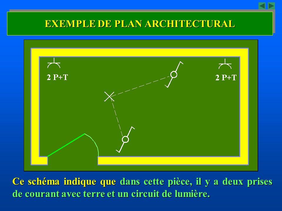 EXEMPLE DE PLAN ARCHITECTURAL Ce schéma indique que dans cette pièce, il y a deux prises de courant avec terre et un circuit de lumière.