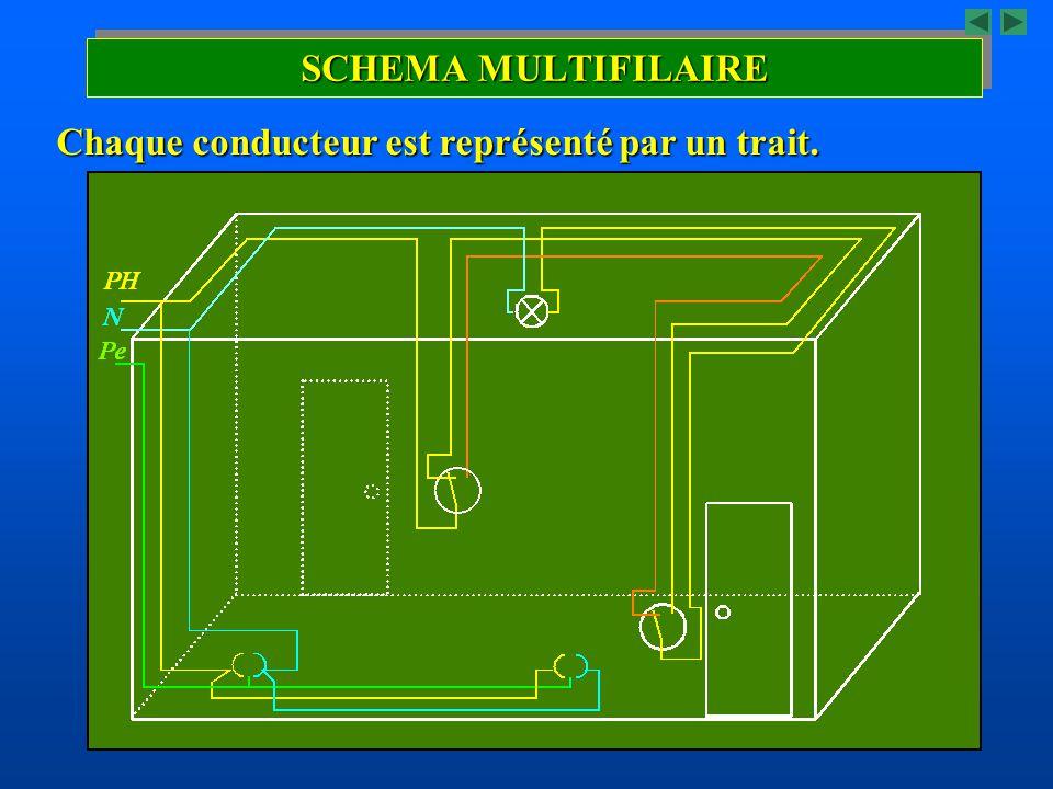 SCHEMA MULTIFILAIRE Chaque conducteur est représenté par un trait.