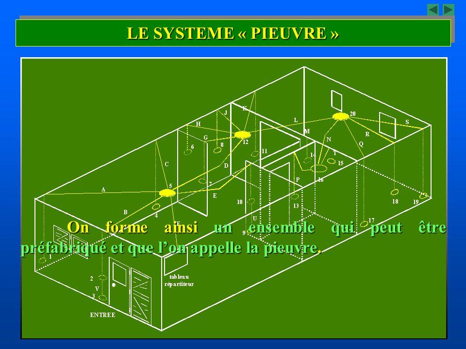 A partir d'une boite de jonction encastrée au centre du plafond appelée boite de point de centre, on fait partir toutes les canalisations allant vers