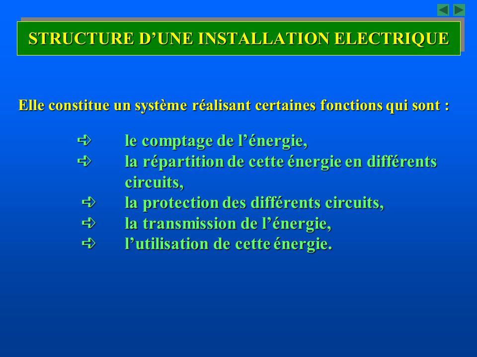 STRUCTURE D'UNE INSTALLATION ELECTRIQUE  le comptage de l'énergie,  la répartition de cette énergie en différents circuits,  la protection des diff