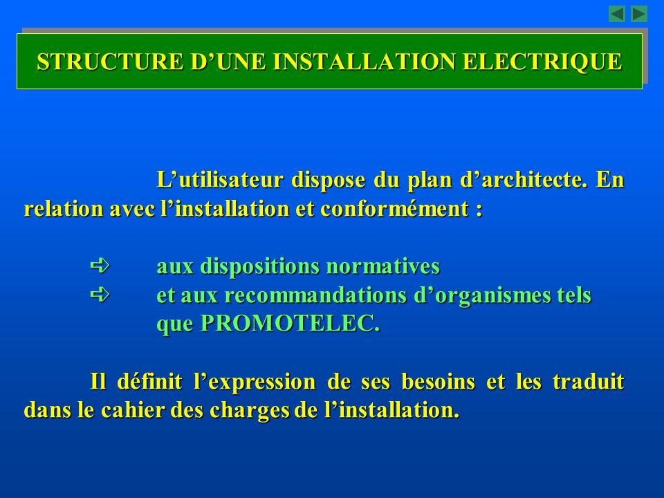 STRUCTURE D'UNE INSTALLATION ELECTRIQUE L'utilisateur dispose du plan d'architecte. En relation avec l'installation et conformément :  aux dispositio