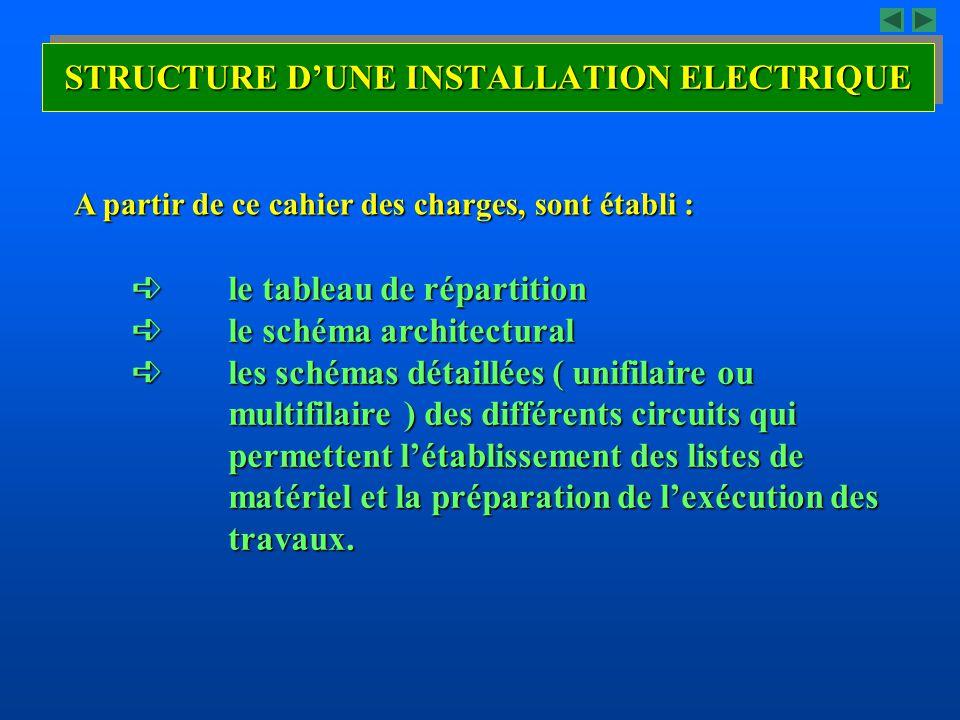 STRUCTURE D'UNE INSTALLATION ELECTRIQUE  le tableau de répartition  le schéma architectural  les schémas détaillées ( unifilaire ou multifilaire )