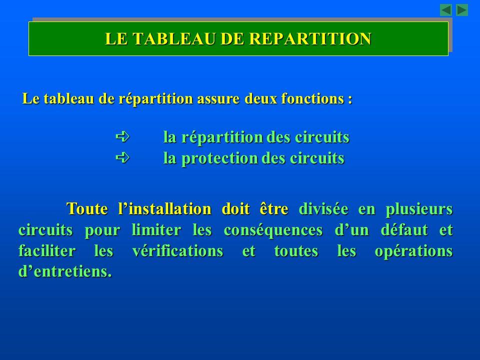  la répartition des circuits  la protection des circuits Toute l'installation doit être divisée en plusieurs circuits pour limiter les conséquences