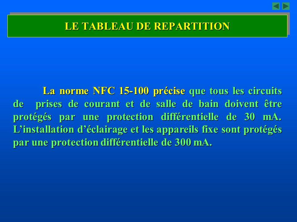 LE TABLEAU DE REPARTITION La norme NFC 15-100 précise que tous les circuits de prises de courant et de salle de bain doivent être protégés par une pro