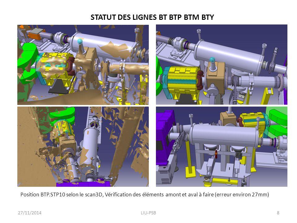 STATUT DES LIGNES BT BTP BTM BTY Position BTP.STP10 selon le scan3D, Vérification des éléments amont et aval à faire (erreur environ 27mm) 27/11/2014LIU-PSB8