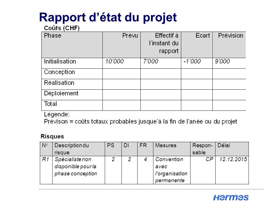 Rapport d'état du projet N° Description du risque PSDIFRMesures Respon- sable Délai R1Spécialiste non disponible pour la phase conception 224Convention avec l'organisation permanente CP12.12.2015 Risques