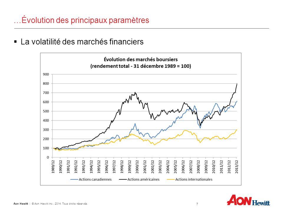 …Évolution des principaux paramètres  La volatilité des marchés financiers 7 Aon Hewitt | © Aon Hewitt inc., 2014.