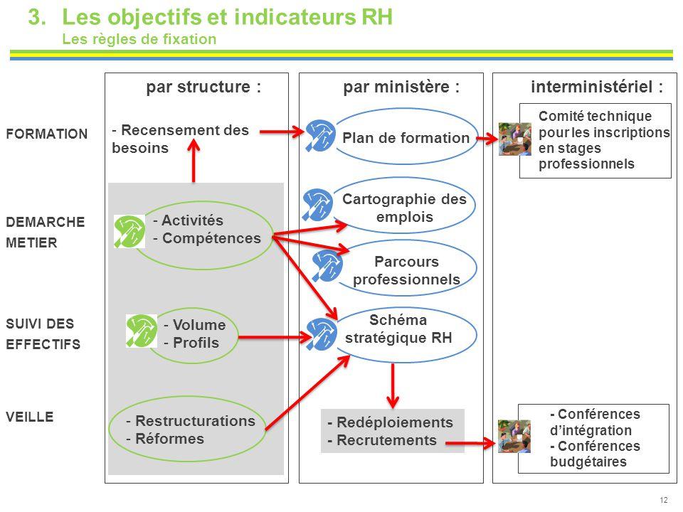 12 3.Les objectifs et indicateurs RH Les règles de fixation - Recensement des besoins - Activités - Compétences - Restructurations - Réformes - Volume