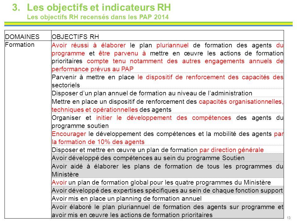 13 3.Les objectifs et indicateurs RH Les objectifs RH recensés dans les PAP 2014 DOMAINESOBJECTIFS RH Formation Avoir réussi à élaborer le plan pluria