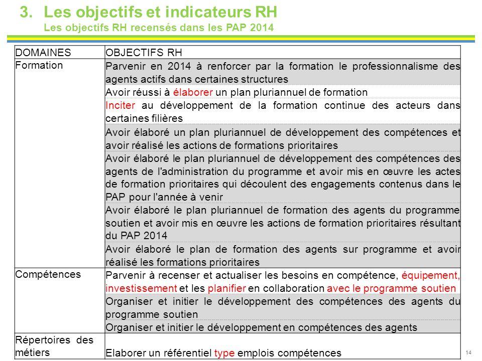 14 3.Les objectifs et indicateurs RH Les objectifs RH recensés dans les PAP 2014 DOMAINESOBJECTIFS RH Formation Parvenir en 2014 à renforcer par la fo
