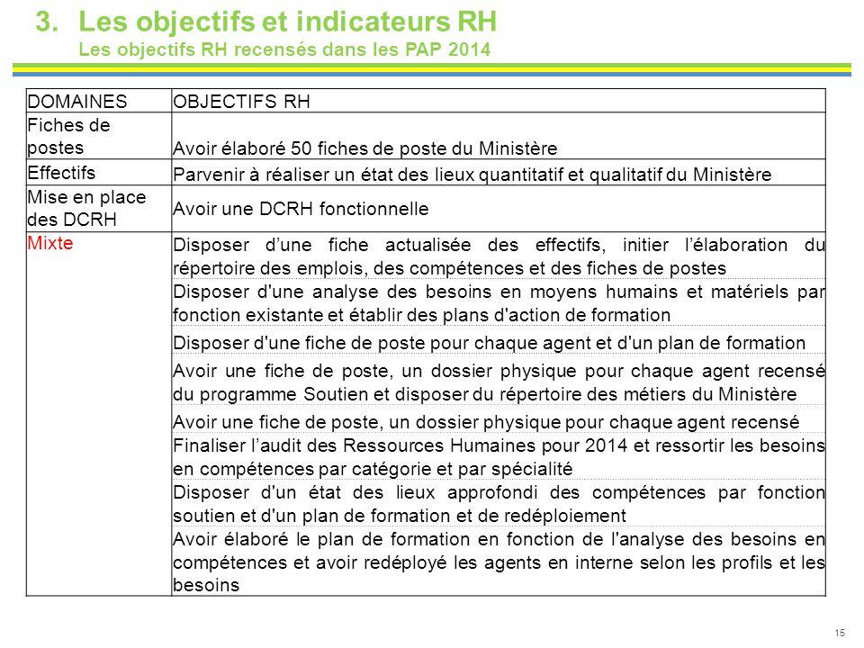 15 3.Les objectifs et indicateurs RH Les objectifs RH recensés dans les PAP 2014 DOMAINESOBJECTIFS RH Fiches de postes Avoir élaboré 50 fiches de post