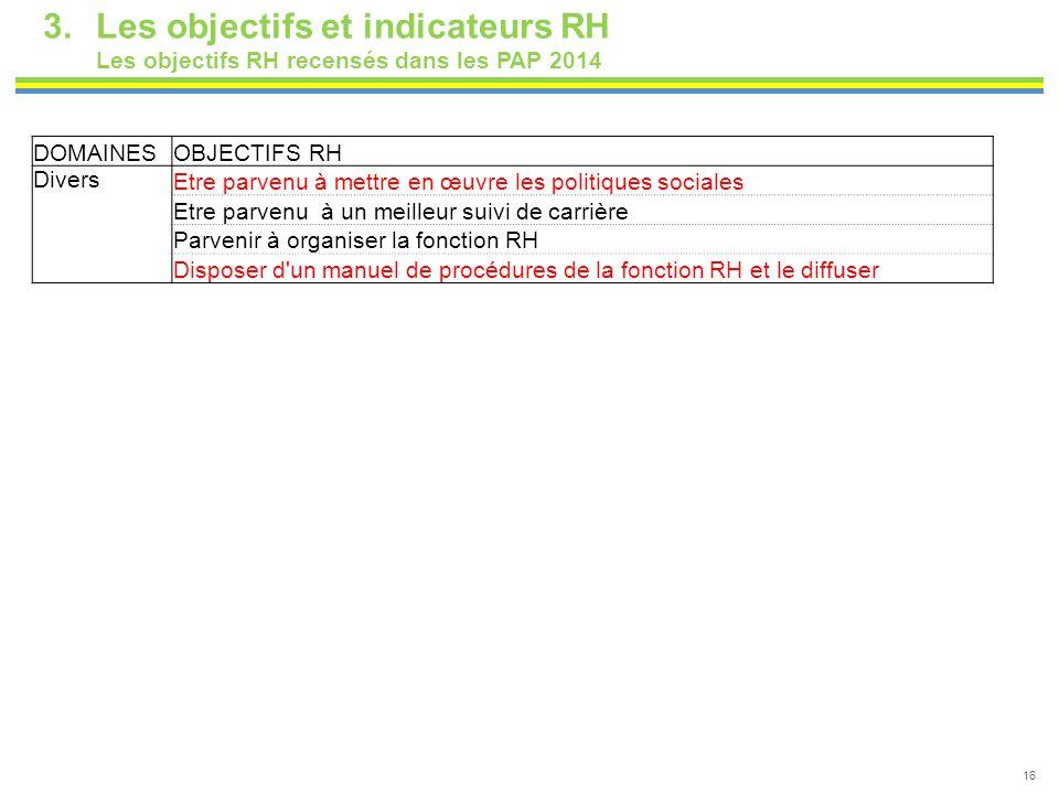 16 3.Les objectifs et indicateurs RH Les objectifs RH recensés dans les PAP 2014 DOMAINESOBJECTIFS RH Divers Etre parvenu à mettre en œuvre les politi