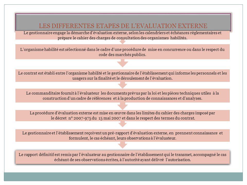 LES DIFFERENTES ETAPES DE L'EVALUATION EXTERNE L'organisme habilité est sélectionné dans le cadre d'une procédure de mise en concurrence ou dans le re