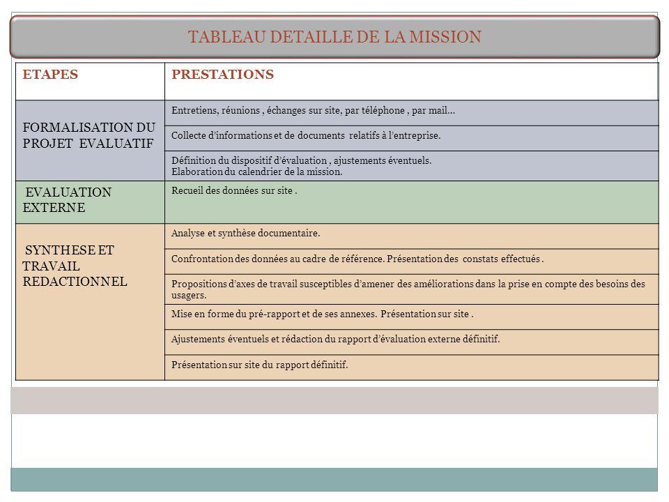 TABLEAU DETAILLE DE LA MISSION ETAPESPRESTATIONS FORMALISATION DU PROJET EVALUATIF Entretiens, réunions, échanges sur site, par téléphone, par mail… C