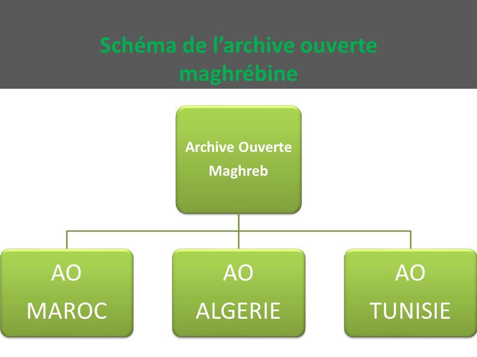 Schéma de l'archive ouverte maghrébine Archive Ouverte Maghreb AO MAROC AO ALGERIE AO TUNISIE