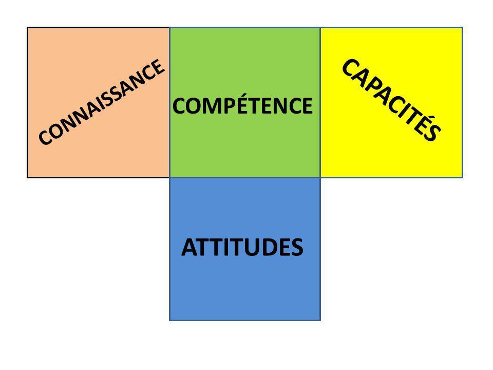 CONNAISSANCE CAPACITÉS ATTITUDES COMPÉTENCE