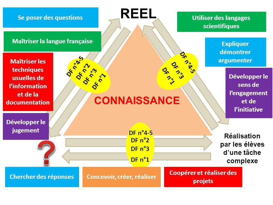 REEL CONNAISSANCE Se poser des questions Maîtriser la langue française Utiliser des langages scientifiques Expliquer démontrer argumenter Chercher des