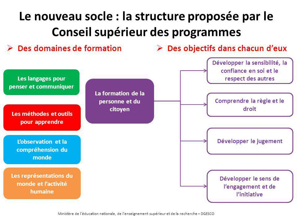 Le nouveau socle : la structure proposée par le Conseil supérieur des programmes L'observation et la compréhension du monde Les méthodes et outils pou