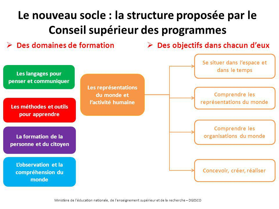 Le nouveau socle : la structure proposée par le Conseil supérieur des programmes La formation de la personne et du citoyen Les méthodes et outils pour