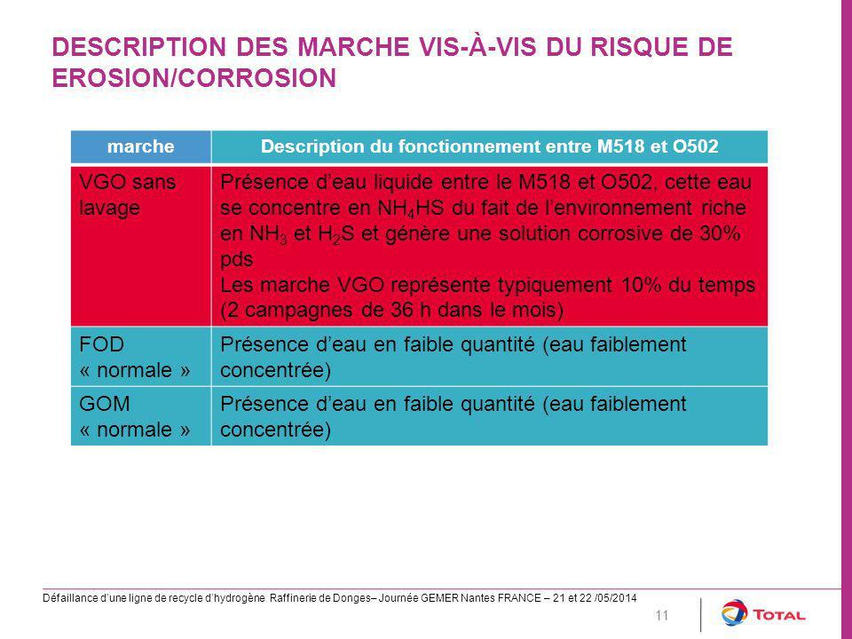 DESCRIPTION DES MARCHE VIS-À-VIS DU RISQUE DE EROSION/CORROSION Défaillance d'une ligne de recycle d'hydrogène Raffinerie de Donges– Journée GEMER Nantes FRANCE – 21 et 22 /05/2014 11 marcheDescription du fonctionnement entre M518 et O502 VGO sans lavage Présence d'eau liquide entre le M518 et O502, cette eau se concentre en NH 4 HS du fait de l'environnement riche en NH 3 et H 2 S et génère une solution corrosive de 30% pds Les marche VGO représente typiquement 10% du temps (2 campagnes de 36 h dans le mois) FOD « normale » Présence d'eau en faible quantité (eau faiblement concentrée) GOM « normale » Présence d'eau en faible quantité (eau faiblement concentrée)