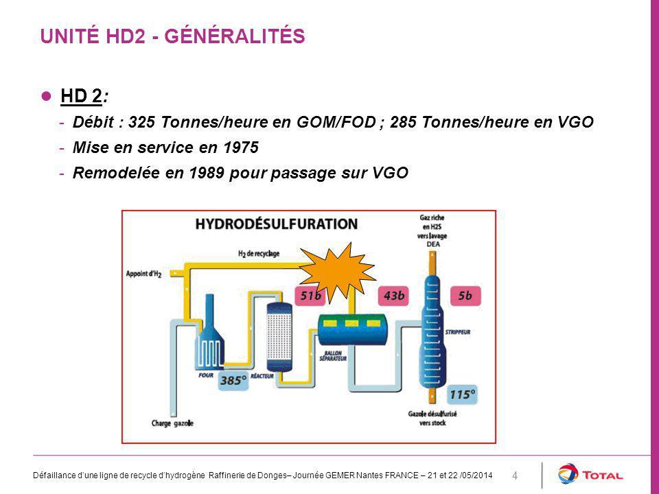 UNITÉ HD2 - GÉNÉRALITÉS Défaillance d'une ligne de recycle d'hydrogène Raffinerie de Donges– Journée GEMER Nantes FRANCE – 21 et 22 /05/2014 4 ● HD 2: -Débit : 325 Tonnes/heure en GOM/FOD ; 285 Tonnes/heure en VGO -Mise en service en 1975 -Remodelée en 1989 pour passage sur VGO