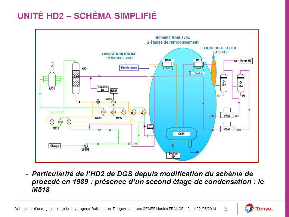 UNITÉ HD2 – SCHÉMA SIMPLIFIÉ Défaillance d'une ligne de recycle d'hydrogène Raffinerie de Donges– Journée GEMER Nantes FRANCE – 21 et 22 /05/2014 5 -Particularité de l'HD2 de DGS depuis modification du schéma de procédé en 1989 : présence d'un second étage de condensation : le M518