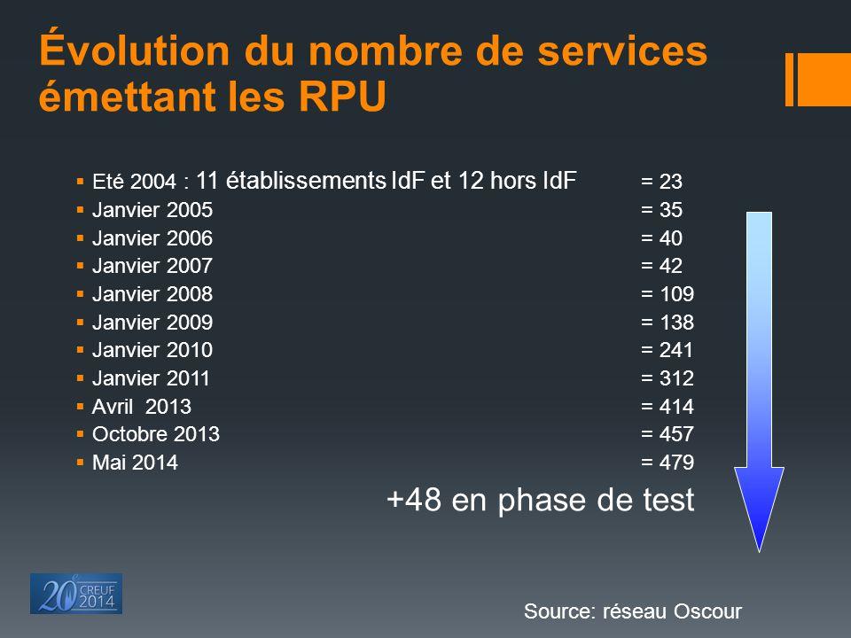 Évolution du nombre de services émettant les RPU  Eté 2004 : 11 établissements IdF et 12 hors IdF = 23  Janvier 2005 = 35  Janvier 2006 = 40  Janv