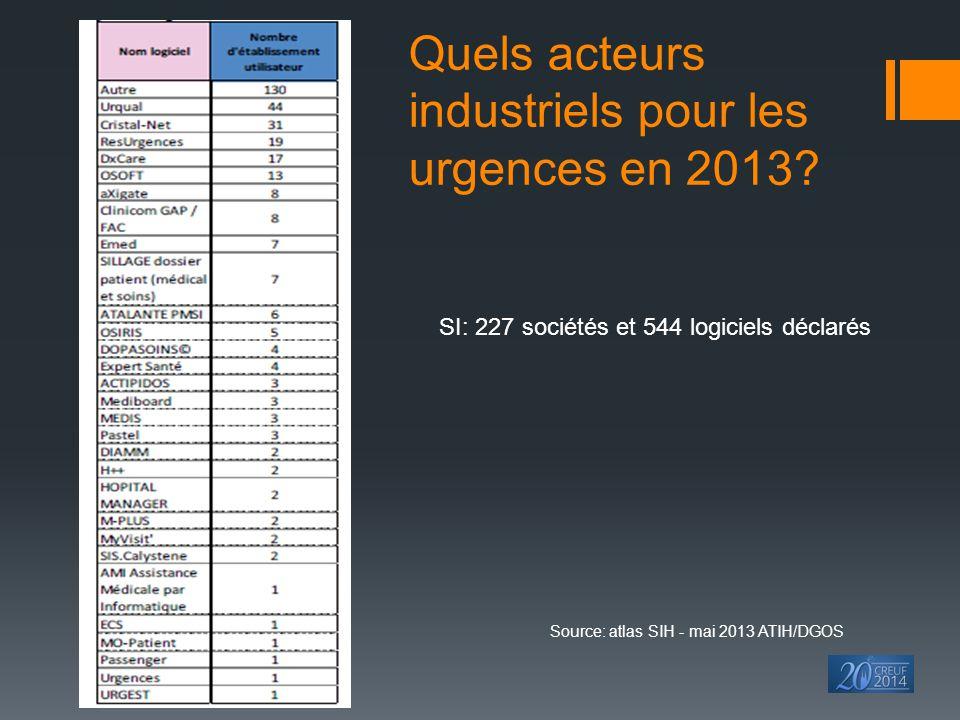 Quels acteurs industriels pour les urgences en 2013? SI: 227 sociétés et 544 logiciels déclarés Source: atlas SIH - mai 2013 ATIH/DGOS